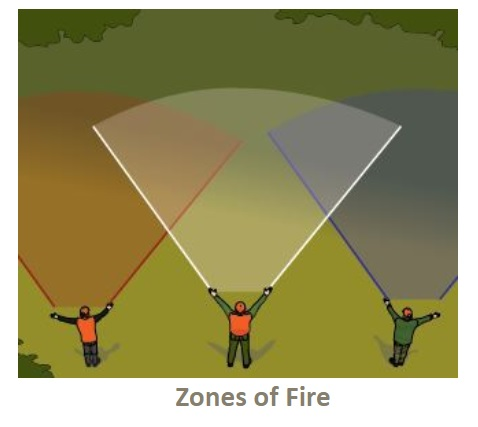 Zones of Fire