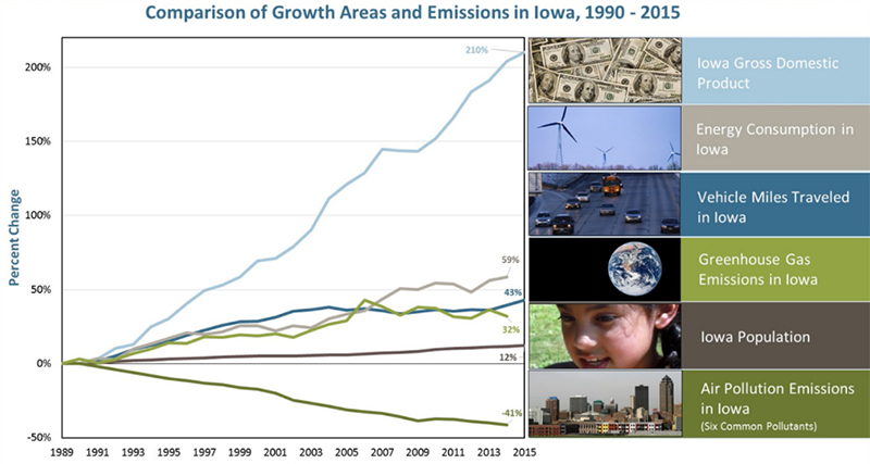 Graphical chart: While you play your part in clearing the air in Iowa, large industries have improved air quality dramatically — decreasing pollution emissions from six common air pollutants by 41 percent since 1990. Even better news, two air pollutants that contribute to ground-level ozone and airborne particles — the pollutants that pose the greatest threat to human health — have decreased significantly. Sulfur dioxide emissions are down 60 percent and nitrogen oxides are down 43 percent. At the same time, Iowa's gross domestic product soared (up by 210 percent), energy consumption increased by 59 percent, vehicle miles traveled climbed by 43 percent and population gained by 12 percent. Attaining good air quality protects public health, allows existing facilities to expand and attracts new industry to Iowa.
