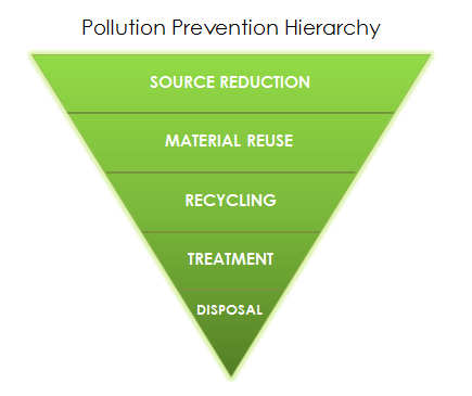 chart showing pollution prevention hierarchy