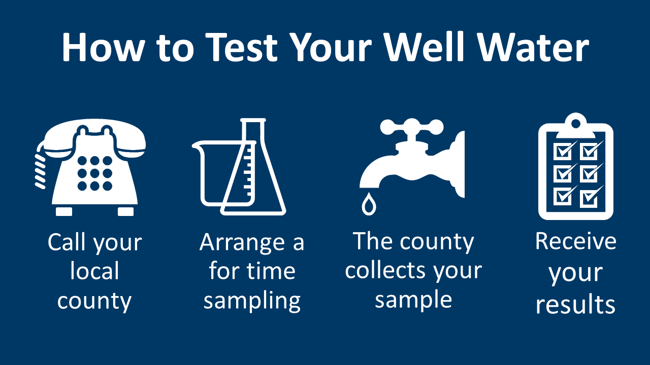 Steps to testing your well water