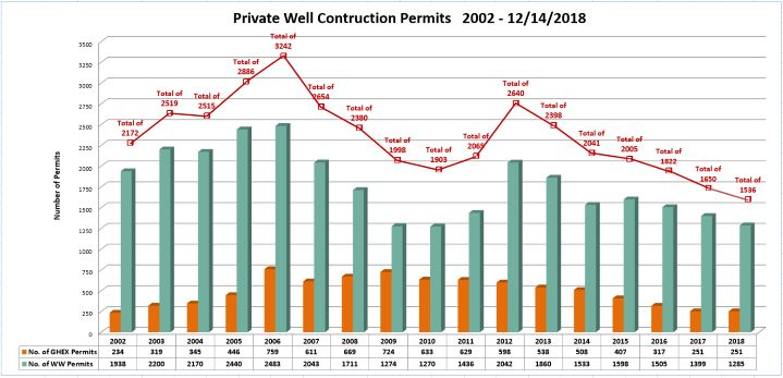 Graph of private well permits issued between 2002 and through 12/14/2018