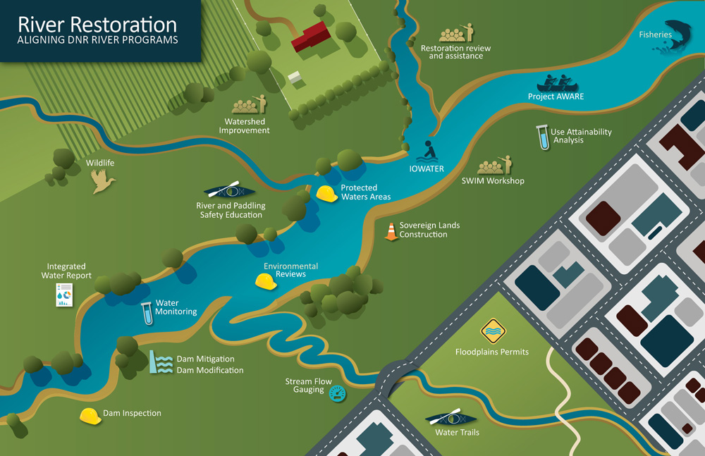 River Restoration graphic, showing how river programs are connected