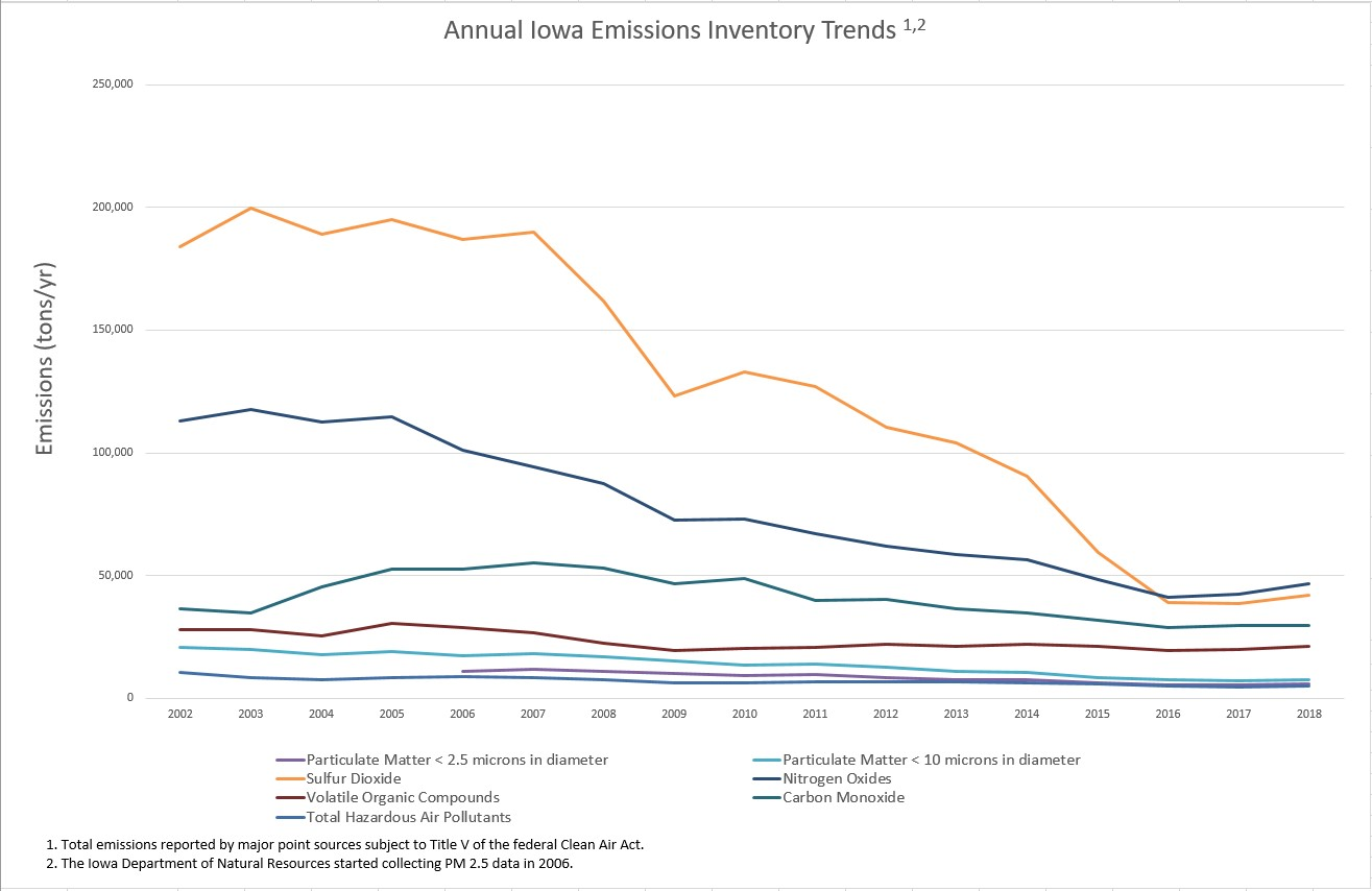Annual Iowa Emissions Inventory Trends. The chart details total emissions reported by major point sources subject to Title V of the federal Clean Air Act. It includes emissions of Particulate Matter less than 2.5 microns in diameter (PM-2.5), Particulate Matter less than 10 microns (PM-10), Sulfur Dioxide, Nitrogen Oxides, Volatile Organic Compounds (VOC), Carbon Monoxide, and Total Hazardous Air Pollutants (Total HAPs) from the years 2002 to 2018. In 2002, emissions of Sulfur Dioxide were the highest at 183,780 tons followed by Nitrogen Oxides at 113,025 tons, Carbon Monoxide at 36,625 tons, VOC at 27,948 tons, Particulate Matter less than 10 microns in diameter at 20,677 tons, and Total Hazardous Air Pollutants at 10,401 tons. In 2006 Iowa started collecting air emissions totals for PM-2.5. At the time PM-2.5 was reported as 10,795 tons, less than the emissions of all other pollutants with the exception of Total HAPs, which in 2006 was 9,069 tons. In 2016 Sulfur Dioxide emissions, which were the highest of the reported pollutants, decreased to below the estimated emissions of Nitrogen Oxides. Emissions reported for all pollutants have steadily decreased. PM-2.5 emissions have decreased by 45% since Iowa started collecting emissions totals in 2006. From 2002 to 2018, pm-10 emissions decreased by 63%, Sulfur Dioxide by 77%, Nitrogen Oxides by 59%, VOC by 24%, Carbon Monoxide by 19% and Total HAPs by 50%.
