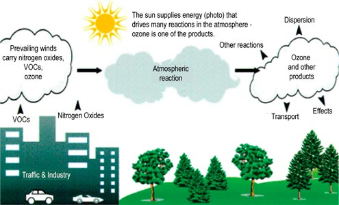 Image depicting the formation of ozone in the atmosphere (VOCs + NOx + Heat + Sunlight = Ozone)