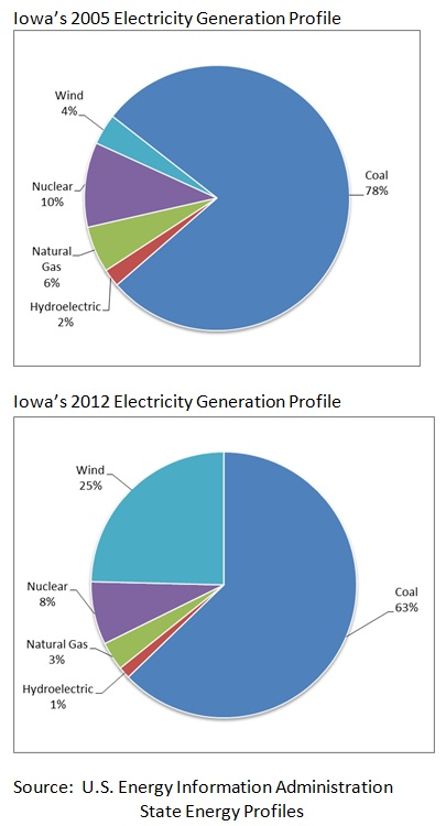 Iowa's 2005 & 2012 Electricity Profile