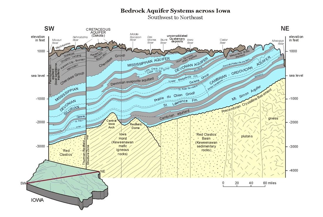 Iowa's bedrock aquifer systems as they exist across Iowa.