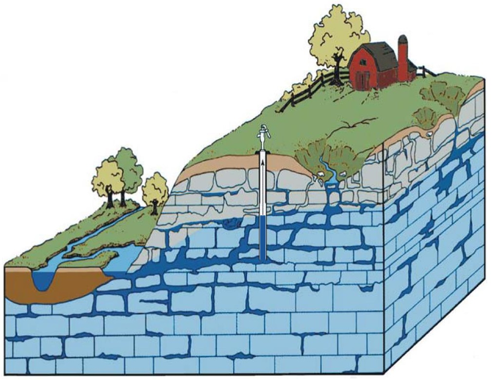 Image of groundwater in Karst bedrock