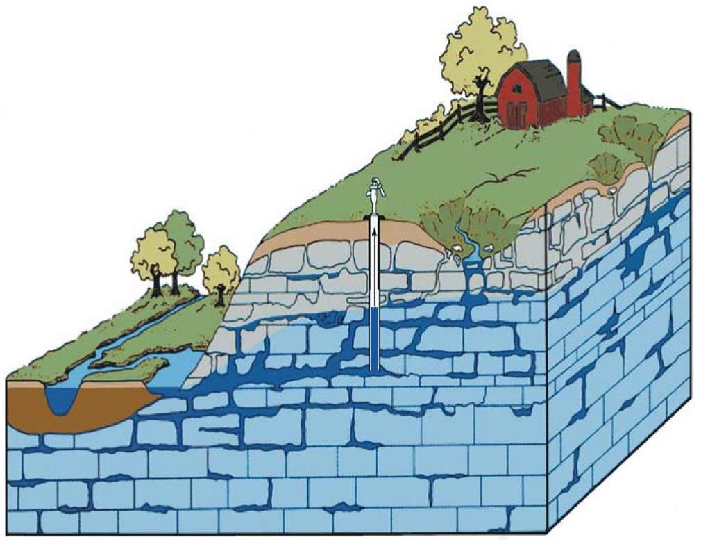 Image of groundwater in Karst bedrock